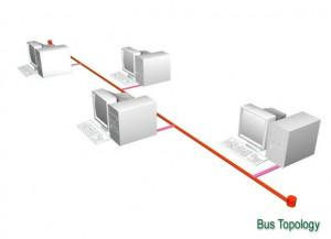 Topologi Jaringan Bus 1